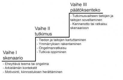 A háromlépcsős modell